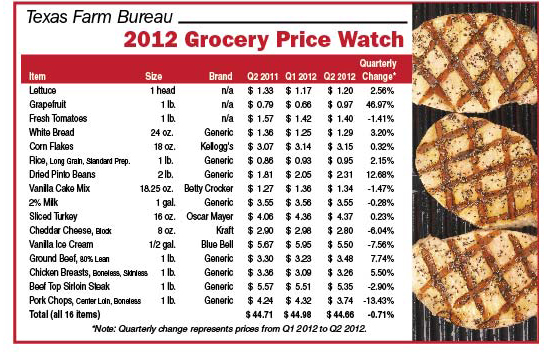TFB Grocery Price Watch - Q2 2012