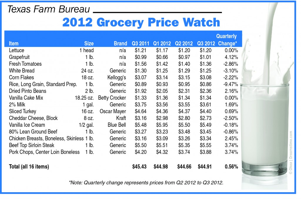 TFB Grocery Price Watch - Q3 2012