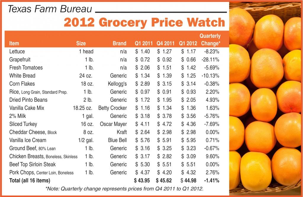 TFB Grocery Price Watch - Q1 2012