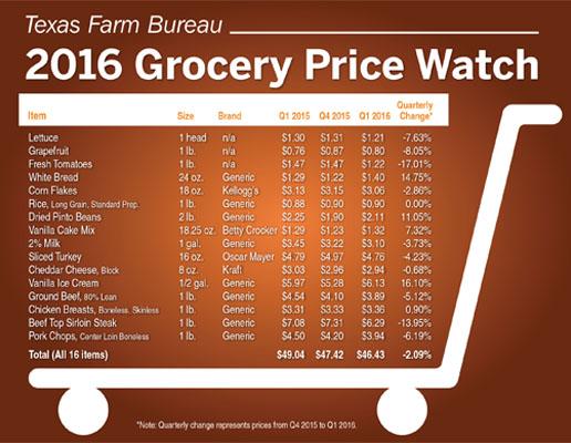 food price comparison