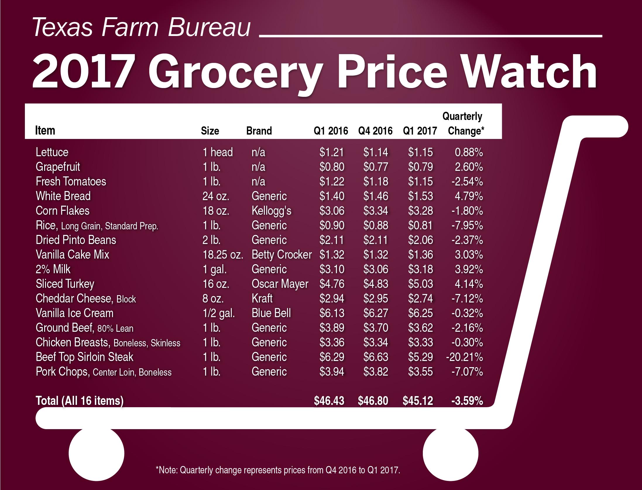 first quarter grocery prices drop texas farm bureau media center. Black Bedroom Furniture Sets. Home Design Ideas